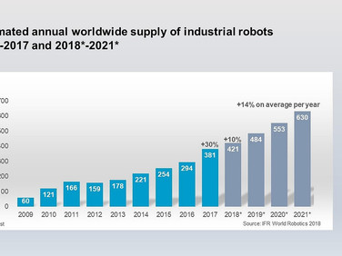 IFR Forecasts that Industrial Robot Sales Should Increase by 14% p.a. to 2021