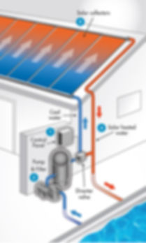 how solar pool heating works
