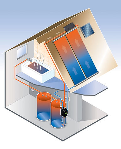 DOMESTIC HOT WATER SOLAR