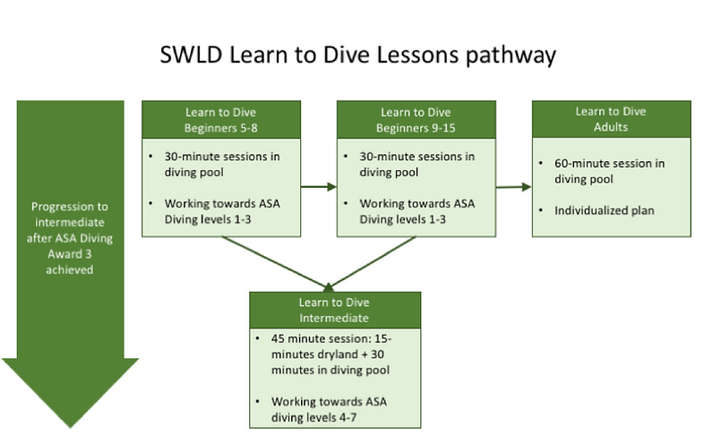 L2D lessons pathway