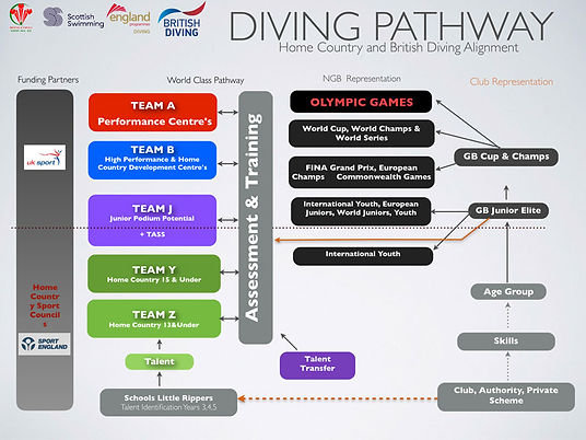 british_diving_talent_pathway