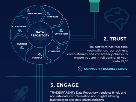 THE SOLUTION TO COLLECT, TRUST & ENGAGE YOUR DATA
