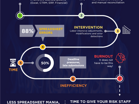 INFOGRAPHIC: DON'T LET YOUR RISK STAFF HAVE A BURNOUT…