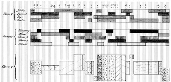 Partitur Grafik zum Formverlauf von Hermann Meier