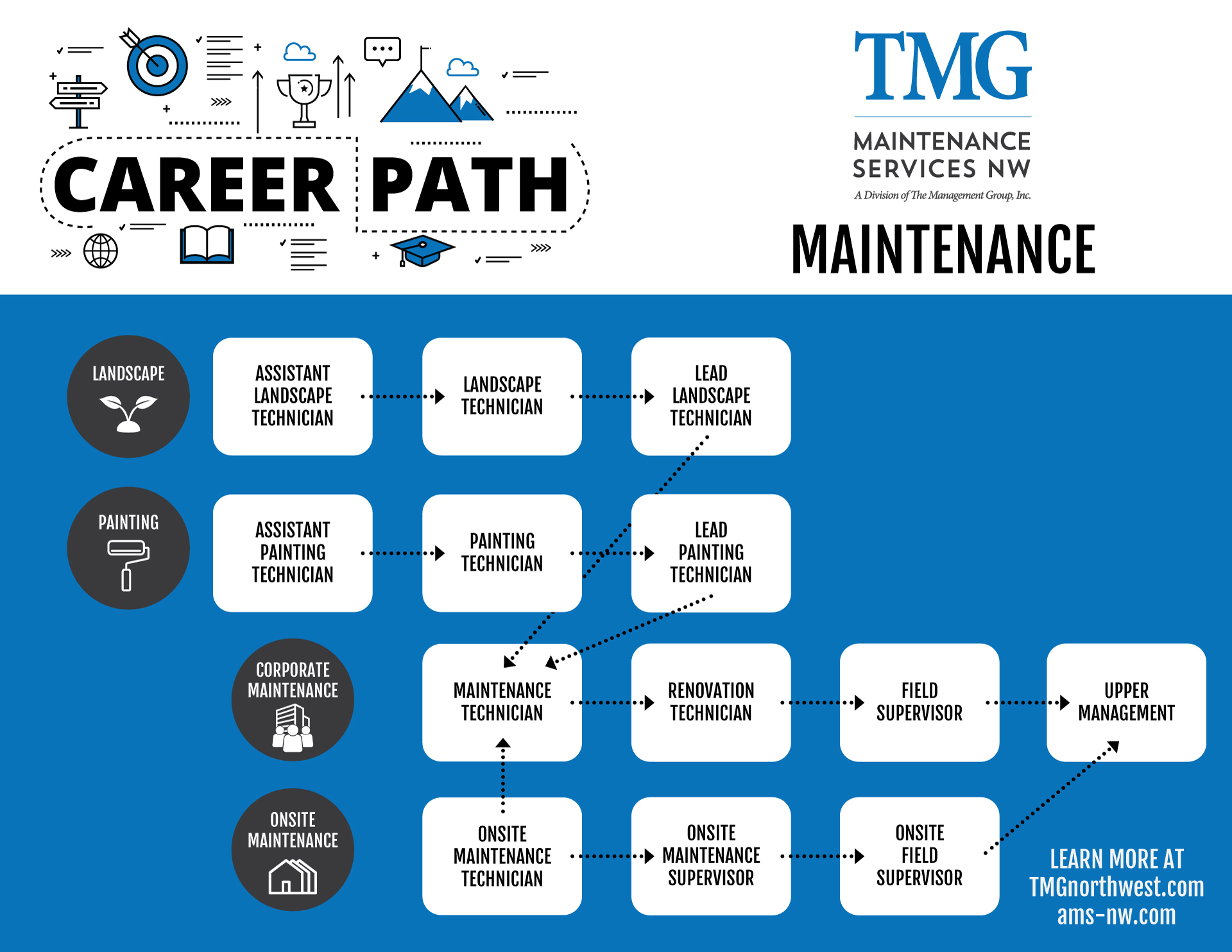 Maintenance-Career-Path