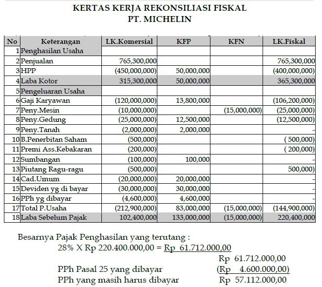 contoh laporan laba rugi rekonsiliasi fiskal