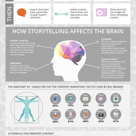 Influential Brand Elements: Storytelling