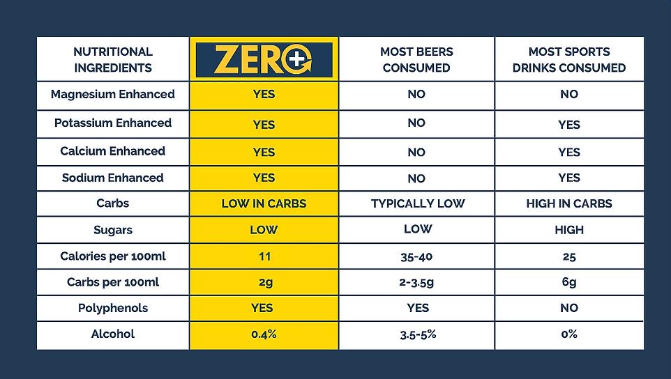 Nutrition ZERO+ comparisons.png