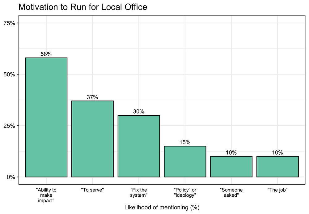 """Figure 1: Motivation to Run for Local Office. Responses to the question """"Why did you decide to get involved in government?"""" Note: this figure was based upon an open-ended question and we constructed categories from the responses."""