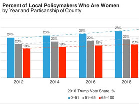 Latest Findings on The Gender Gap in Local Government