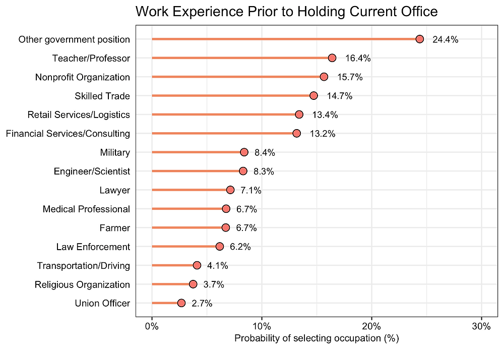 """Bar chart showing Work Experience of Local Policymakers Prior to Holding Current Office. Responses to the question """"Which of the following best describes your prior work experience(s)? Please check all that apply."""" Note: Respondents could select multiple occupations."""