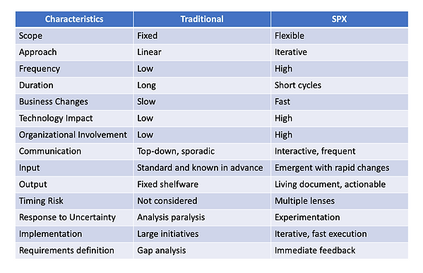 Traditional vs SPX.png
