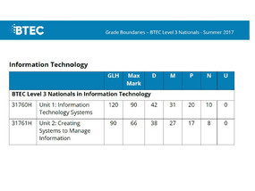 BTEC IT Unit 2 Database Exam Grade Boundaries are out....