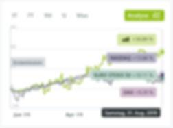Performance-Vergleich 2019.08.31