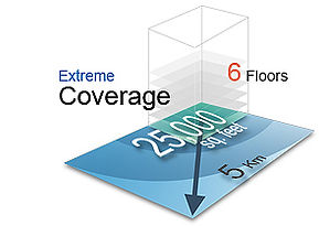 Extreme long range cordless phone coverage