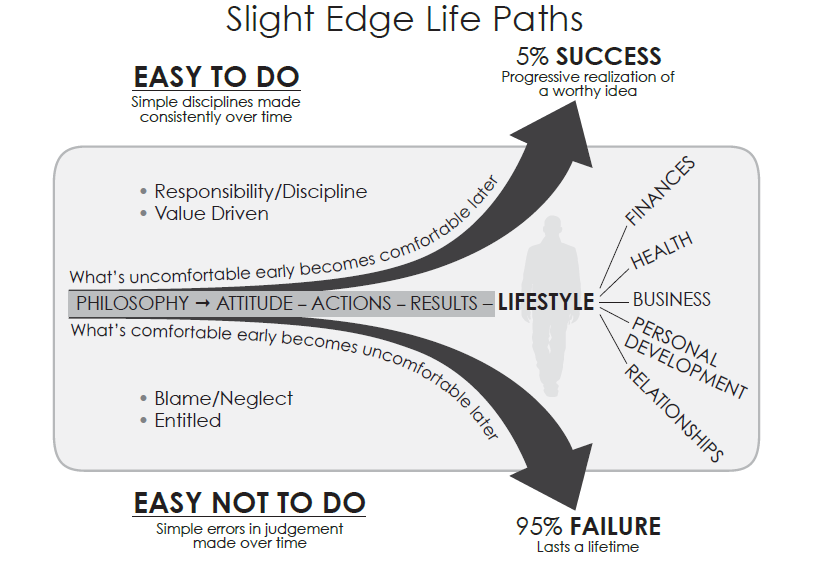 One of the best book of all time: The Slight Edge ~ Jeff Olson