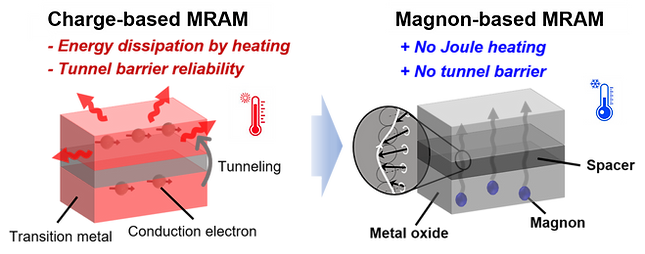 magnon valve Fig2.tif