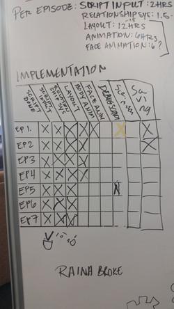 Implementation board
