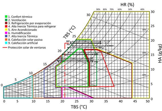 Diagrama de Givoni