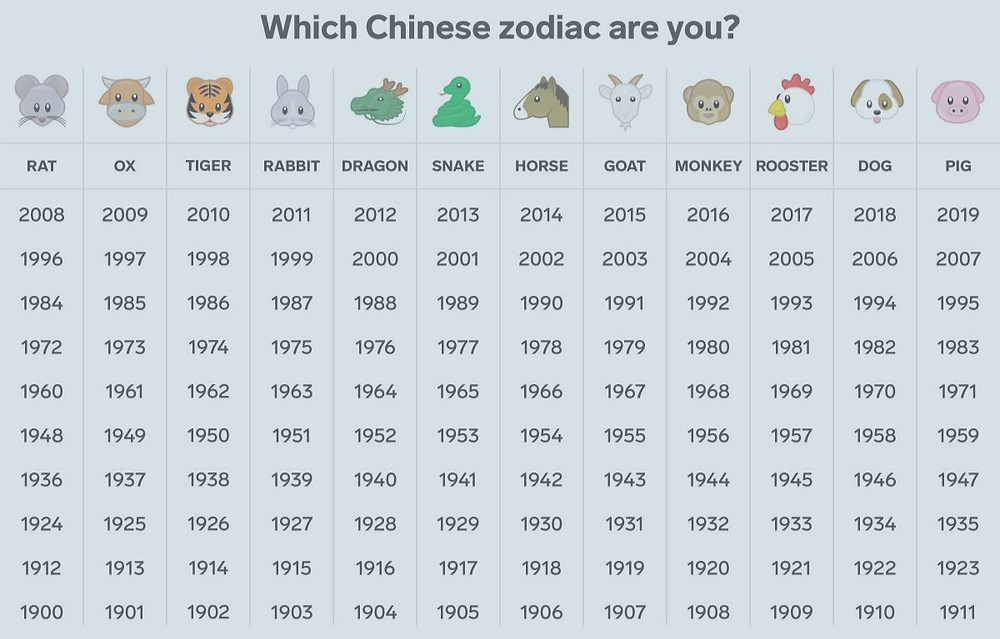 Which Chinese astrology sign you are