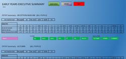 EYFS Profile Dashboard