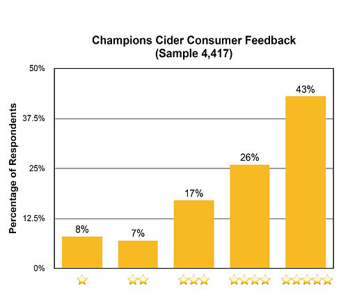Champions%20Cider%20Graph_edited.jpg