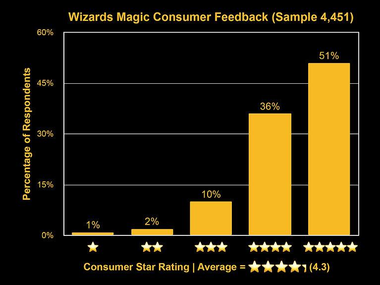 Consumer Feedback Graph.jpg