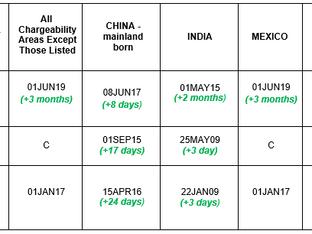 April 2020 Visa Bulletin: Limited Forward Movement Continues for India and China