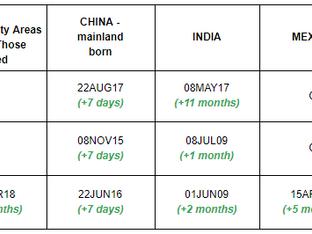 July 2020 Visa Bulletin: Minimal Improvement of Backlogs for China