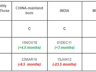 November 2021 Visa Bulletin: EB-3 Retrogression for China and India due to High Demand