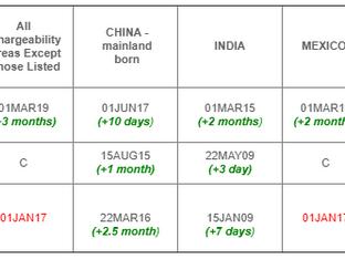 March 2020 Visa Bulletin: Cutoff Date Imposed for EB-3 Worldwide