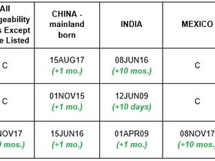 June 2020 Visa Bulletin: EB-3 Worldwide Retrogression Sees Slight Improvement