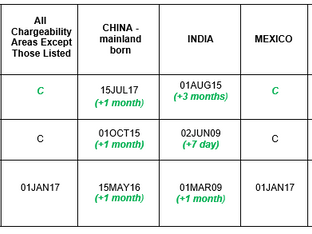 May 2020 Visa Bulletin: EB-1 Returns to Current, Except for China and India