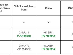 September Visa Bulletin: Slight Forward Advancement for Final Month of FY2021