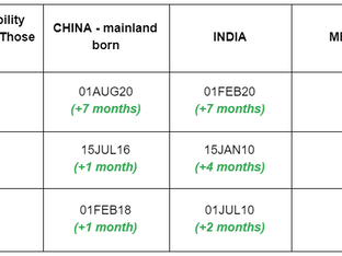 March Visa Bulletin: Slow Movement Continues for EB-2 and EB-3 Categories