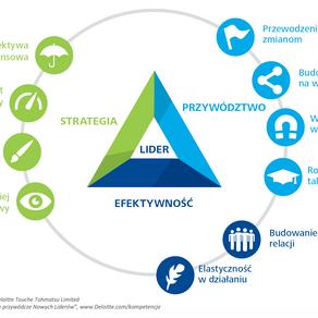 Co ma znaczenie w zarządzaniu organizacją dzisiaj i w przyszłości?