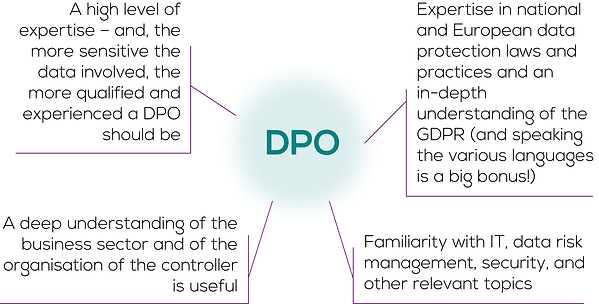 DPO, GDPR, data protection, data security, lifescience, data management, Intellegant