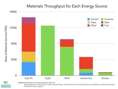 Solar has an environmental footprint too.
