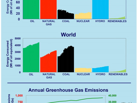 CBC gets it wrong - again! Natural Gas is not as bad as coal.