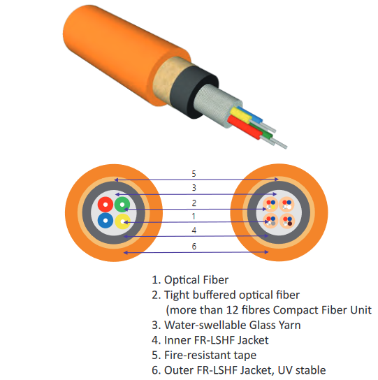 OPTOKON Fire-resistant Distribution Cable