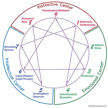 The Enneagram Arrows.jpg