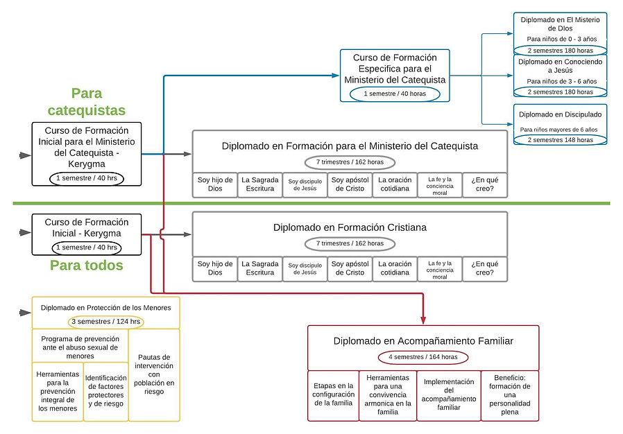 PyO Cursos Diagrama (1).jpeg