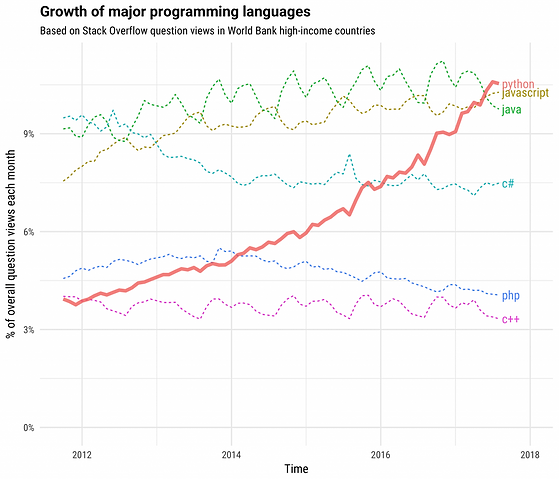 growth_major_languages-1-1024x878.png