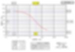 CPT 消散試験結果図