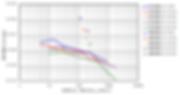 CPT 消散試験 解析結果