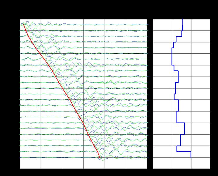 CPT サイスミック試験 解析結果