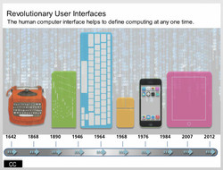 Revolutionary User Interfaces
