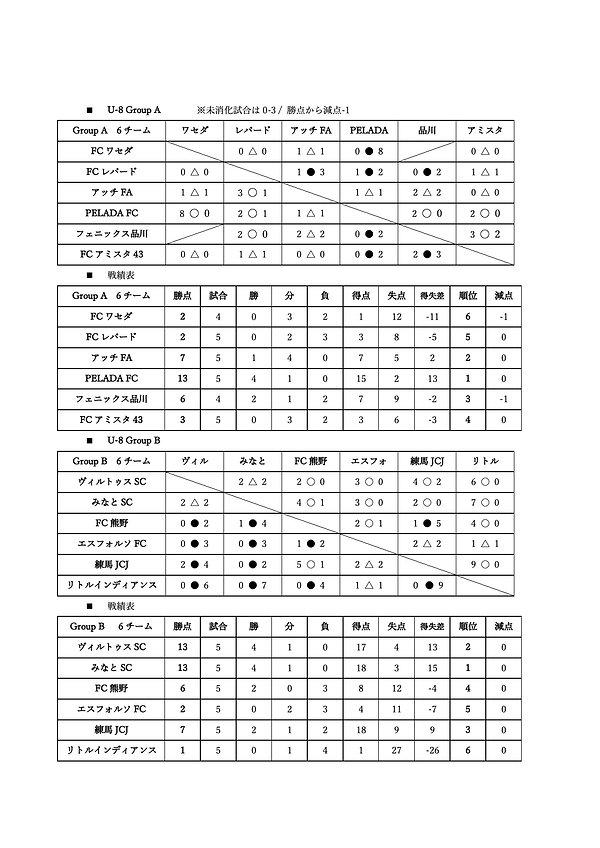 U-8都電リーグ戦績表.jpg