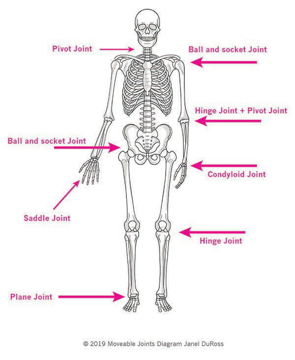 Stiff Joints?  Try this!