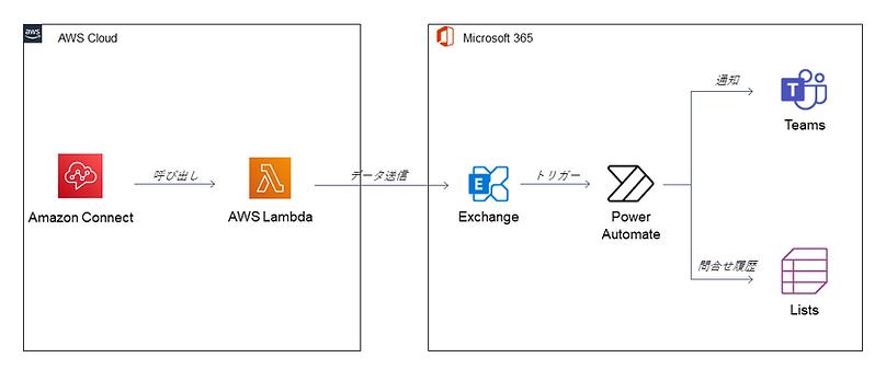 コールセンター構成例.png